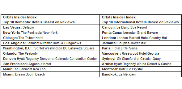Best reviewd hotels 2012