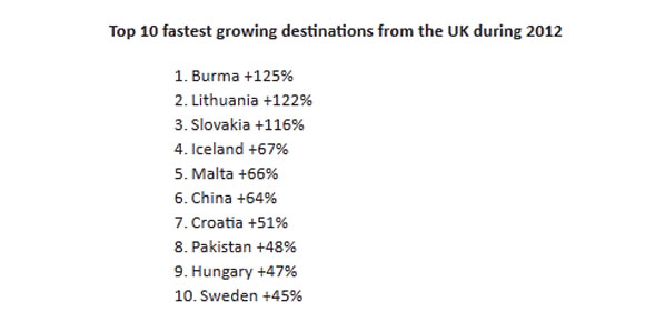 Top 10 fastest growing destination from the UK 2012