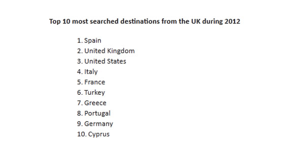 Top 10 most searched destinations from the UK 2012