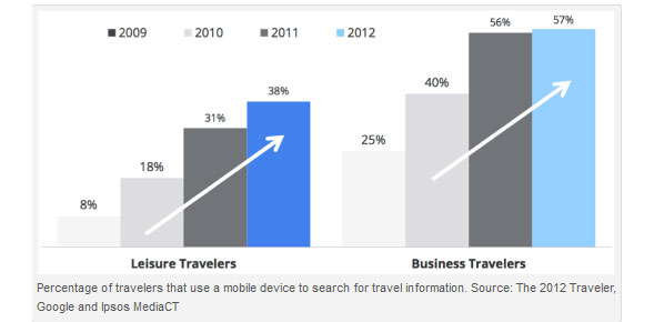 Mobile devices use