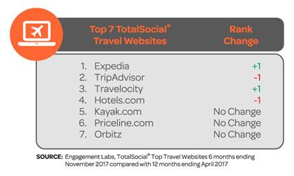 Expedia and Travelocity are mountainous high with word of mouth and Social Media conversations
