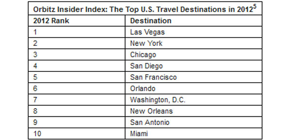 Top US destinations 2012