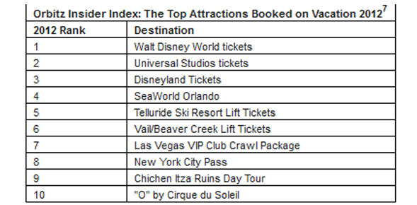 Top Attractions booked 2012