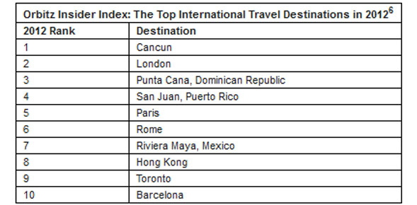 Top International travel destinations 2012